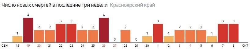 Число новых смертей от COVID-19 на графике по дням в Красноярском крае на 8 октября 2020 года