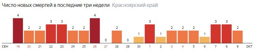 Число новых смертей от COVID-19 на графике по дням в Красноярском крае на 9 октября 2020 года