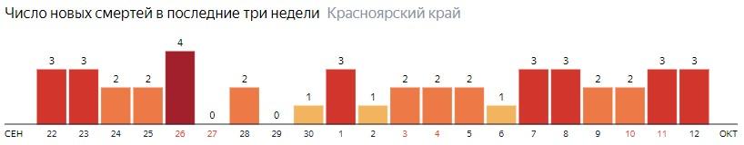 Число новых смертей от COVID-19 на графике по дням в Красноярском крае на 12 октября 2020 года