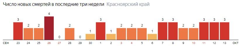 Число новых смертей от COVID-19 на графике по дням в Красноярском крае на 13 октября 2020 года