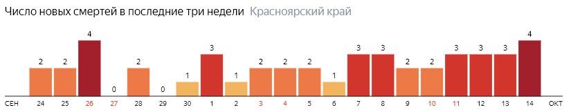 Число новых смертей от COVID-19 на графике по дням в Красноярском крае на 14 октября 2020 года