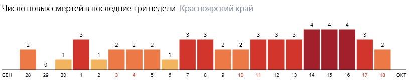 Число новых смертей от COVID-19 на графике по дням в Красноярском крае на 18 октября 2020 года