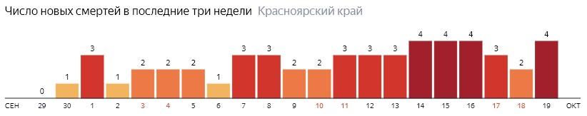 Число новых смертей от COVID-19 на графике по дням в Красноярском крае на 19 октября 2020 года