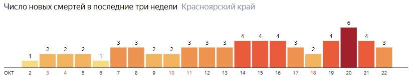 Число новых смертей от COVID-19 на графике по дням в Красноярском крае на 22 октября 2020 года