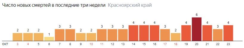 Число новых смертей от COVID-19 на графике по дням в Красноярском крае на 23 октября 2020 года