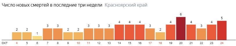 Число новых смертей от COVID-19 на графике по дням в Красноярском крае на 24 октября 2020 года