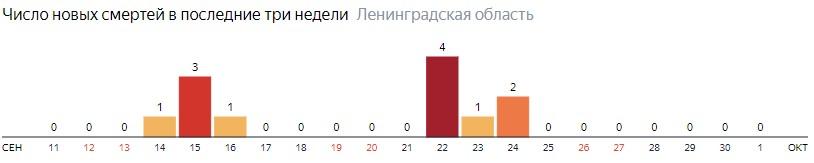 Число новых смертей от коронавируса COVID-19 по дням в Ленинградской области на 1 октября 2020 года