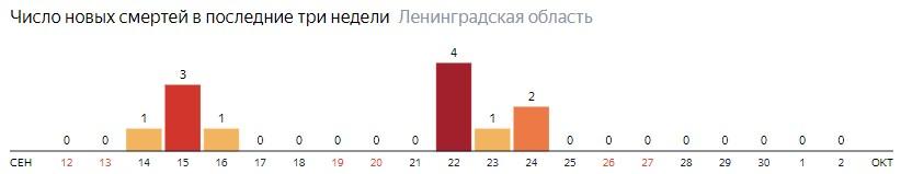 Число новых смертей от коронавируса COVID-19 по дням в Ленинградской области на 2 октября 2020 года