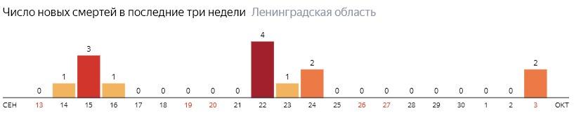 Число новых смертей от коронавируса COVID-19 по дням в Ленинградской области на 3 октября 2020 года