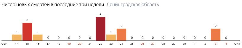 Число новых смертей от коронавируса COVID-19 по дням в Ленинградской области на 4 октября 2020 года