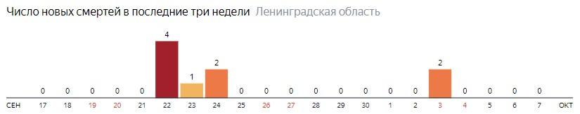 Число новых смертей от коронавируса COVID-19 по дням в Ленинградской области на 7 октября 2020 года