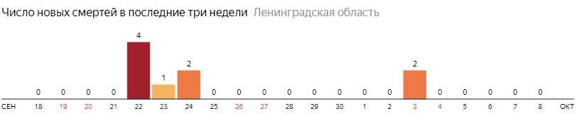 Число новых смертей от коронавируса COVID-19 по дням в Ленинградской области на 8 октября 2020 года