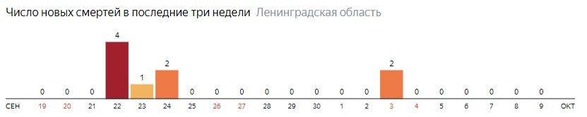 Число новых смертей от коронавируса COVID-19 по дням в Ленинградской области на 9 октября 2020 года