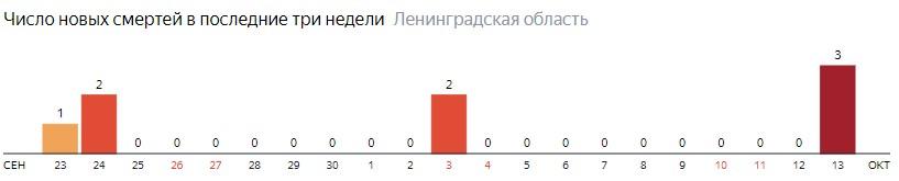 Число новых смертей от коронавируса COVID-19 по дням в Ленинградской области на 13 октября 2020 года