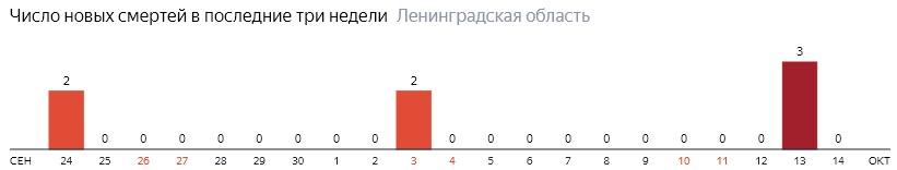 Число новых смертей от коронавируса COVID-19 по дням в Ленинградской области на 14 октября 2020 года