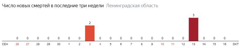 Число новых смертей от коронавируса COVID-19 по дням в Ленинградской области на 16 октября 2020 года