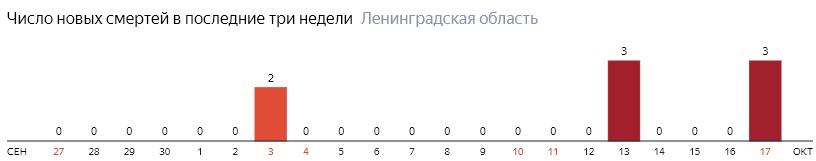 Число новых смертей от коронавируса COVID-19 по дням в Ленинградской области на 17 октября 2020 года