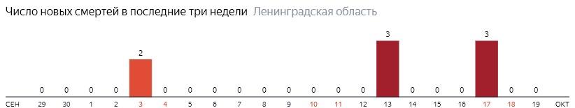 Число новых смертей от коронавируса COVID-19 по дням в Ленинградской области на 19 октября 2020 года