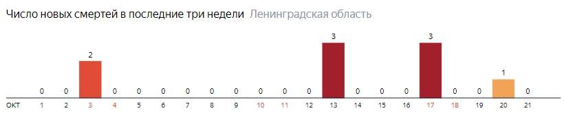 Число новых смертей от коронавируса COVID-19 по дням в Ленинградской области на 21 октября 2020 года