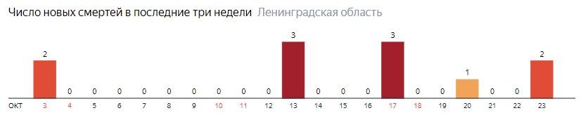 Число новых смертей от коронавируса COVID-19 по дням в Ленинградской области на 23 октября 2020 года