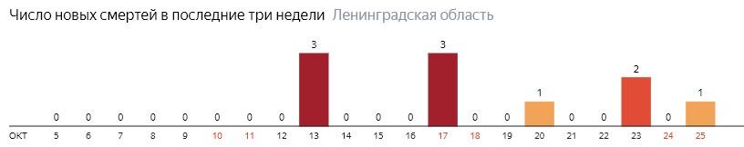 Число новых смертей от коронавируса COVID-19 по дням в Ленинградской области на 25 октября 2020 года