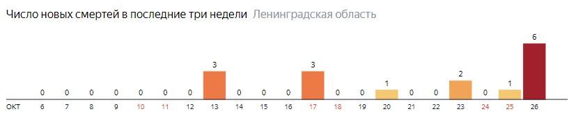 Число новых смертей от коронавируса COVID-19 по дням в Ленинградской области на 26 октября 2020 года