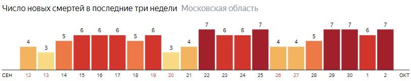 Число новых смертей от коронавируса COVID-19 по дням в Московской области на 2 октября 2020 года