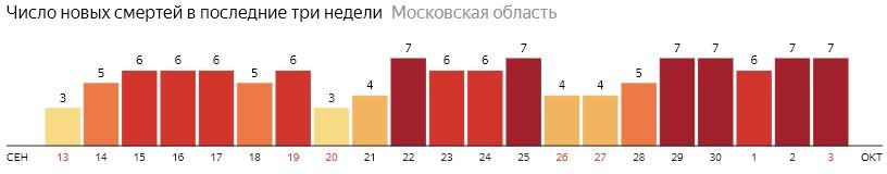 Число новых смертей от коронавируса COVID-19 по дням в Московской области на 3 октября 2020 года