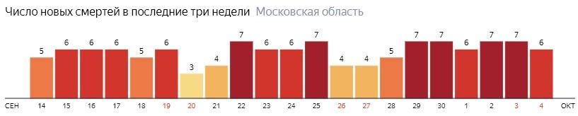 Число новых смертей от коронавируса COVID-19 по дням в Московской области на 4 октября 2020 года