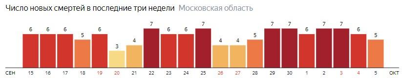 Число новых смертей от коронавируса COVID-19 по дням в Московской области на 5 октября 2020 года