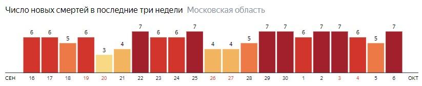 Число новых смертей от коронавируса COVID-19 по дням в Московской области на 6 октября 2020 года