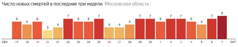 Число новых смертей от коронавируса COVID-19 по дням в Московской области на 7 октября 2020 года