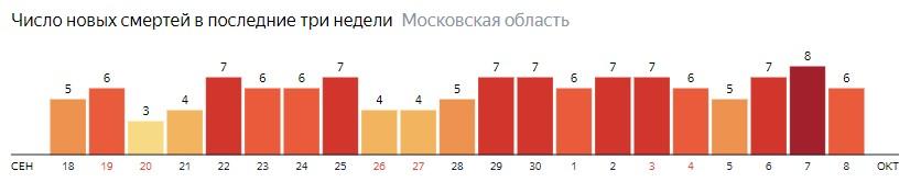 Число новых смертей от коронавируса COVID-19 по дням в Московской области на 8 октября 2020 года
