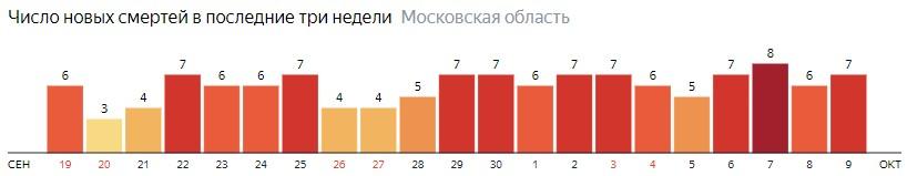 Число новых смертей от коронавируса COVID-19 по дням в Московской области на 9 октября 2020 года