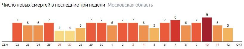 Число новых смертей от коронавируса COVID-19 по дням в Московской области на 12 октября 2020 года