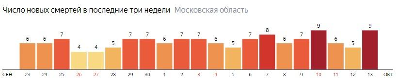 Число новых смертей от коронавируса COVID-19 по дням в Московской области на 13 октября 2020 года