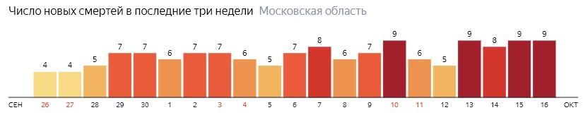 Число новых смертей от коронавируса COVID-19 по дням в Московской области на 16 октября 2020 года