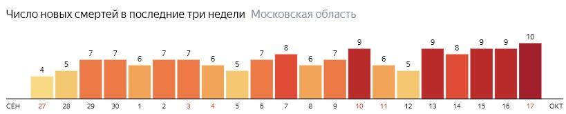 Число новых смертей от коронавируса COVID-19 по дням в Московской области на 17 октября 2020 года