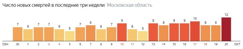 Число новых смертей от коронавируса COVID-19 по дням в Московской области на 20 октября 2020 года