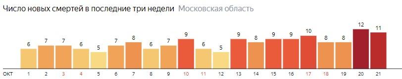 Число новых смертей от коронавируса COVID-19 по дням в Московской области на 21 октября 2020 года