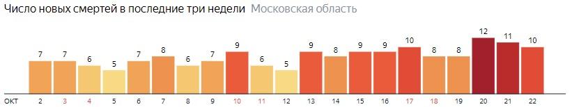 Число новых смертей от коронавируса COVID-19 по дням в Московской области на 22 октября 2020 года