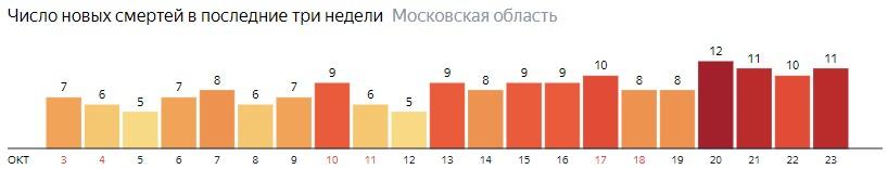 Число новых смертей от коронавируса COVID-19 по дням в Московской области на 23 октября 2020 года