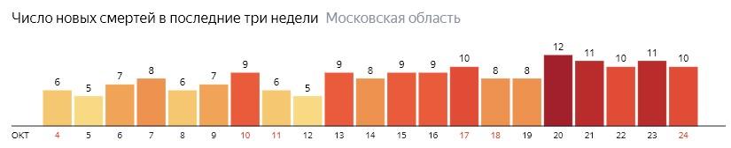 Число новых смертей от коронавируса COVID-19 по дням в Московской области на 24 октября 2020 года