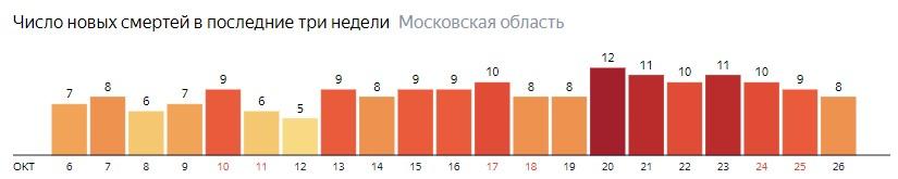 Число новых смертей от коронавируса COVID-19 по дням в Московской области на 26 октября 2020 года
