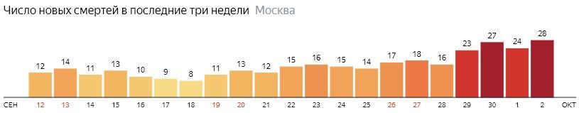 Число новых смертей от коронавируса на графике по дням в Москве на 2 октября 2020 года