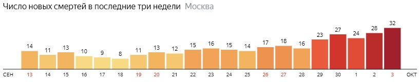 Число новых смертей от коронавируса на графике по дням в Москве на 3 октября 2020 года