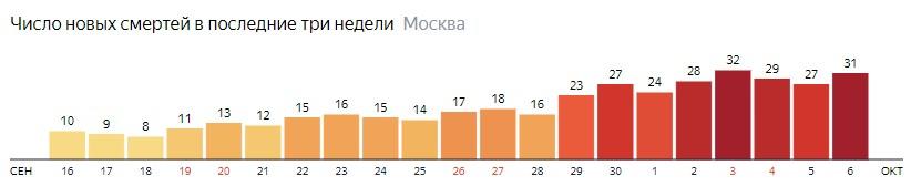 Число новых смертей от коронавируса на графике по дням в Москве на 6 октября 2020 года
