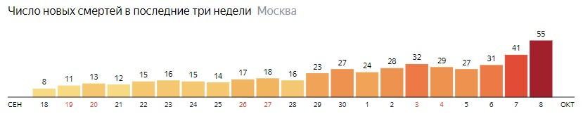 Число новых смертей от коронавируса на графике по дням в Москве на 8 октября 2020 года