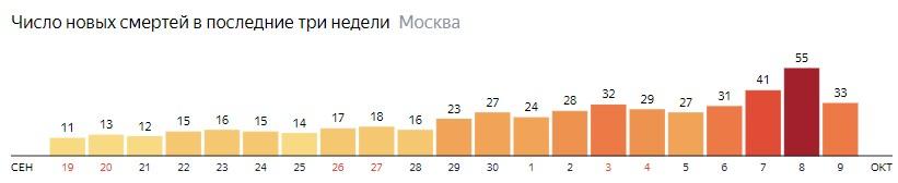 Число новых смертей от коронавируса на графике по дням в Москве на 9 октября 2020 года
