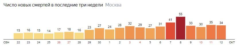 Число новых смертей от коронавируса на графике по дням в Москве на 12 октября 2020 года